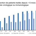 Charge virale chez les patients traités par tri-thérapie