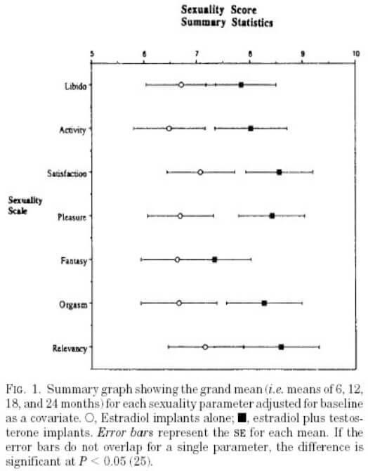Effet sur la sexualite du traitement hormonal par oestradiol VS oestradiol et testosterone