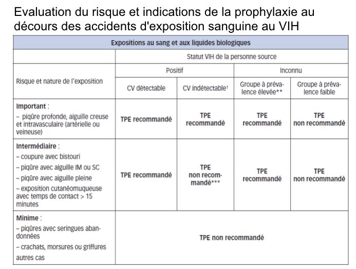 Evaluation du risque et indications de la prophylaxie post-exposition