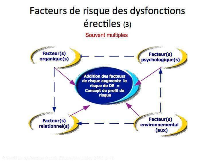 Facteurs de risque des dysfonctions erectiles