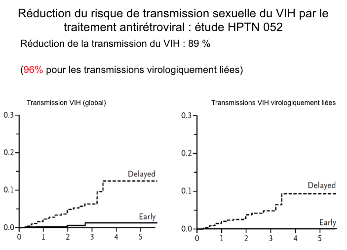 Réduction du risque de transmission du VIH sous traitement antiretroviral