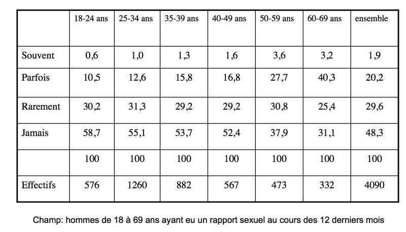 Tableau représentant l'épidémiologie des troubles du désir sexuel hypoactif masculin en France