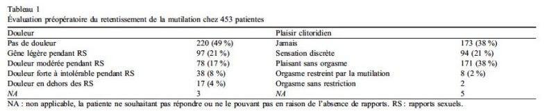 Evaluation pre-operatoire