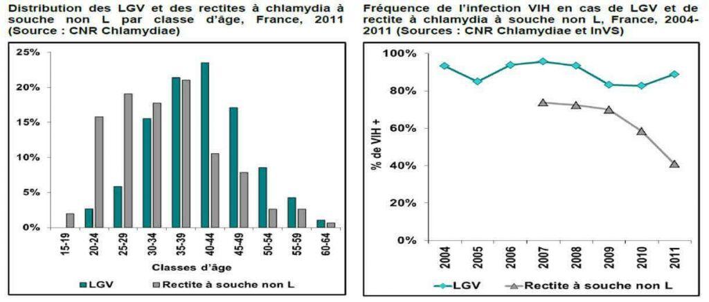 Evolution lymphogranulomatose vénérienne (LGV)