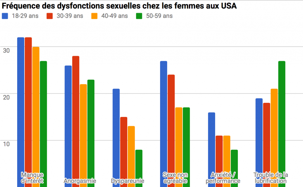 Fréquence des dysfonctions sexuelles feminines aux USA