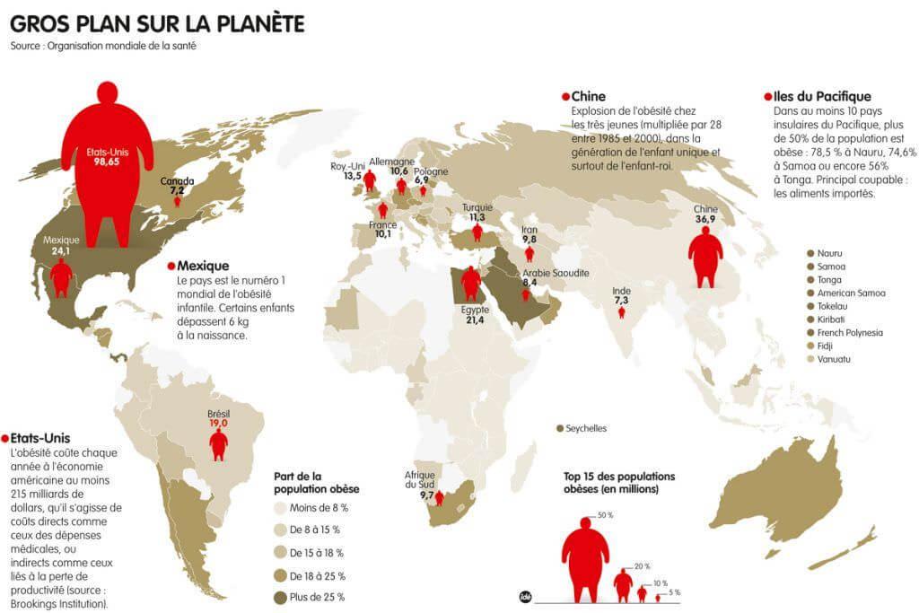 L'obésité à travers le monde (selon OMS 2011)