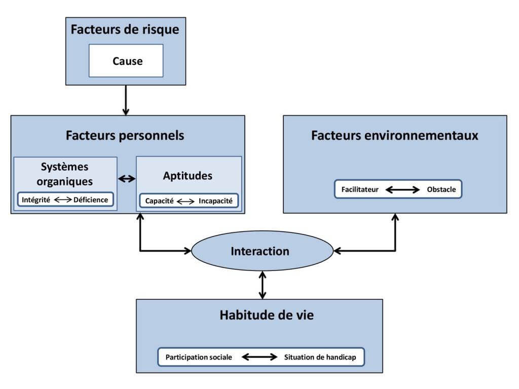 Processus de production du handicap (MDH-PPH) selon RIPPH (1998)