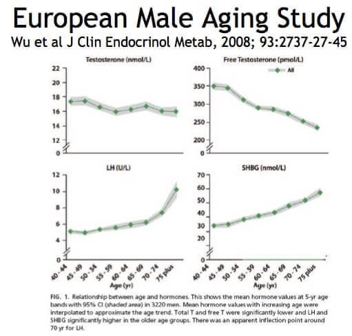 relation between age and hormones
